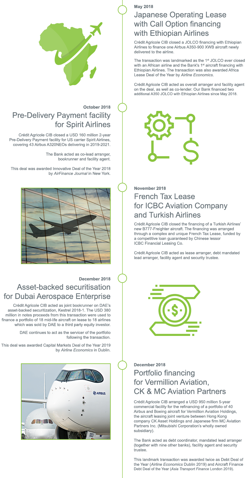 Aircraft Finance: ready for take-off! | Crédit Agricole CIB
