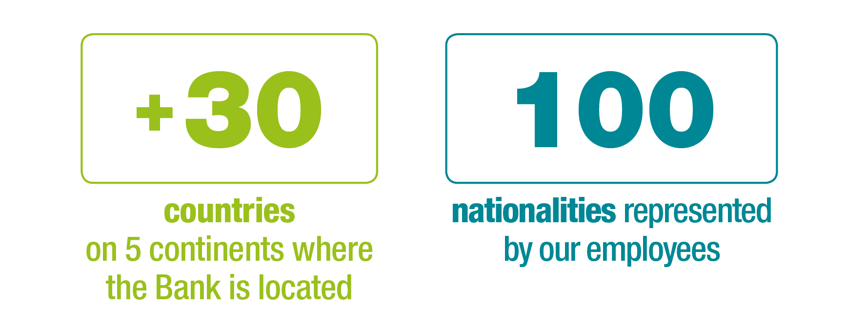 30+ countries on 5 continents, 100 nationalities represented by our employees