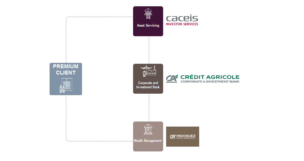 A team of experts with market-leading positions: CACEIS, asset servicing; Crédit Agricole CIB, corporate and investment bank; Indosuez Wealth Management, wealth management