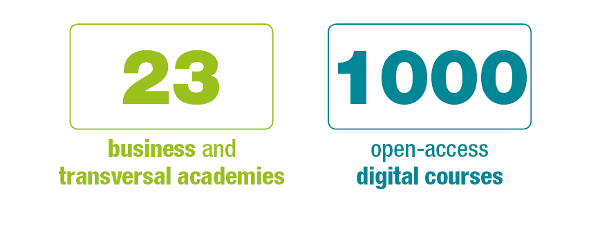 23 business and transversal academies, 1,000 open-access digital courses