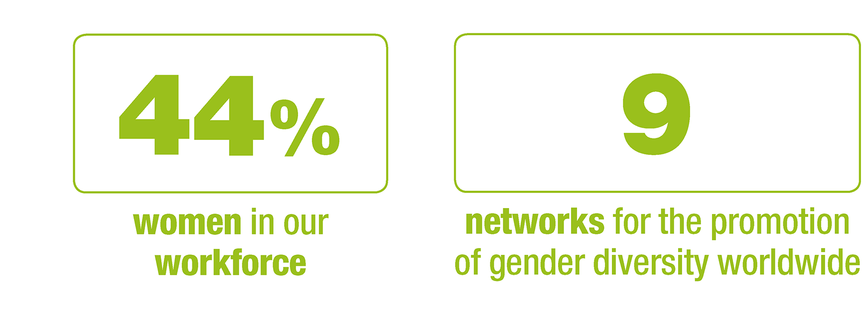 44% of women in our workforce, 9 networks for the promotion of gender diversity worldwide